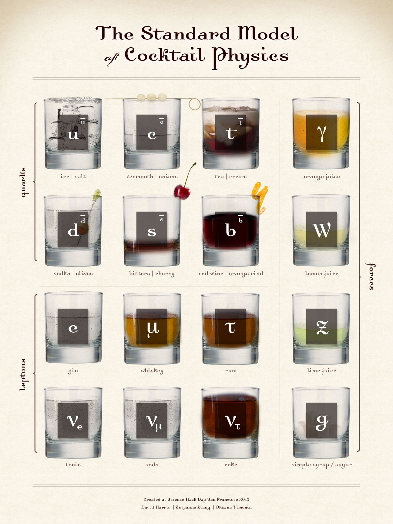Standard Model of Cocktail Physics (2012)
